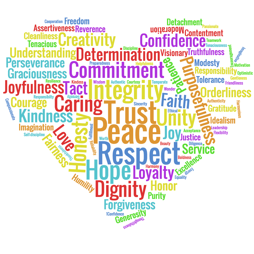 heart-virtues-wordcloud